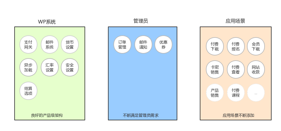 wechat-shop微信支付插件